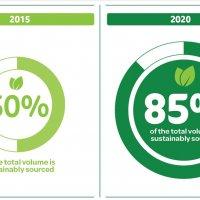 SF hits sustainable milestone