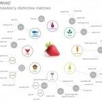 Calinda Foodpairing